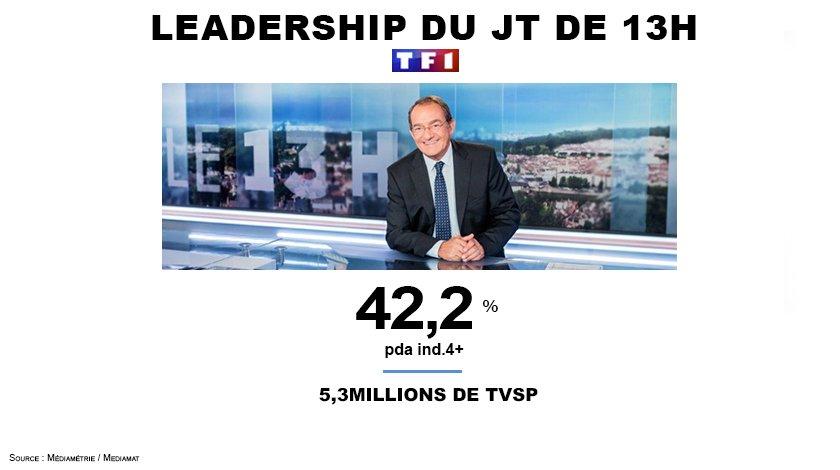 #Audiences  42,2% de PdA pour #LE13H de @pernautjp 2ème meilleure performance de l&#39;année 2017 ! 5,3M de personnes au rdv, bravo @TF1LeJT <br>http://pic.twitter.com/ms95AjZDH0