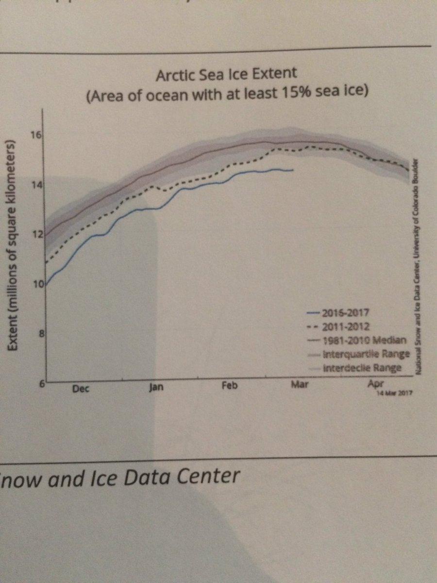 En #Arctique, l&#39;extension de la banquise arctique n&#39;a pas été aussi faible pour un début mars depuis 38 ans @NSIDC<br>http://pic.twitter.com/XZkyFdtnzx