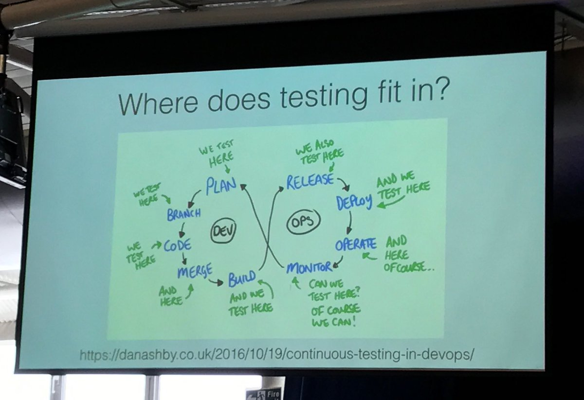 Where does testing fit in? EVERYWHERE via @ministryoftest by Amy Phillips #testbash #testbashbrighton #testing https://t.co/fTWBs6cAUo