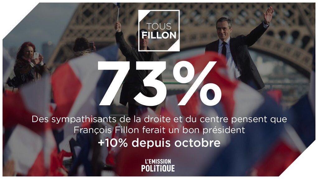 On ne lâche rien ! #FillonPresident #jevotefillon @FrancoisFillon