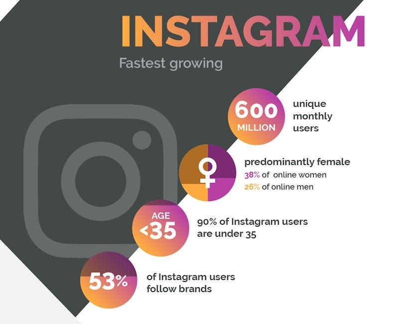 90% des utilisateurs d&#39;Instagram ont moins de 35 ans! (Source @socialmedia2day) #CM #digital #socialmedia <br>http://pic.twitter.com/YKmchDf2AY