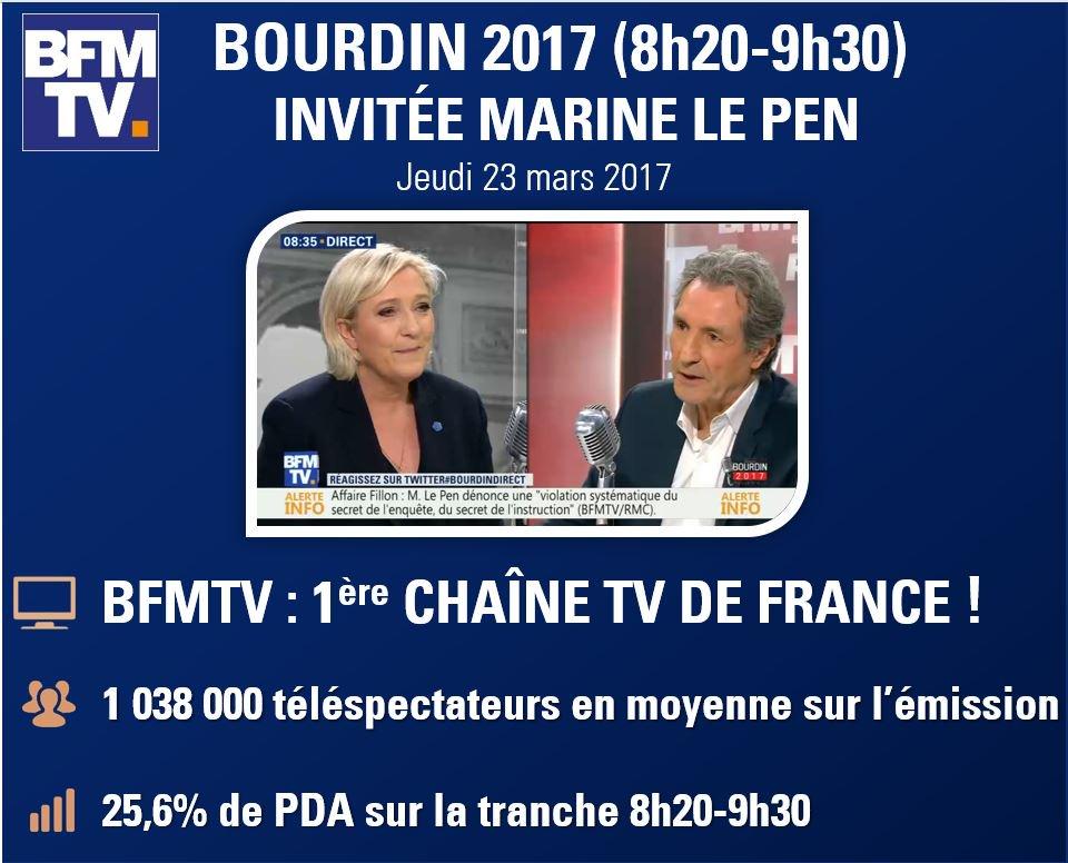&quot;Bourdin 2017&quot; (8h20-9h30) ITW @MLP_officiel : @BFMTV 1ère chaîne TV de France  ! #BFMTV la chaîne #Presidentielle2017 ! #succès #audiences <br>http://pic.twitter.com/KlFnt6U0Sf