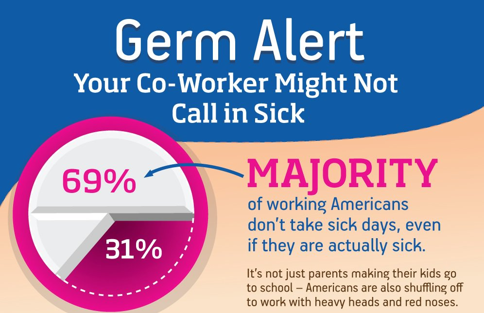 Germ Alert! Your co-worker may be coming in sick! https://t.co/xd5sU5nezw https://t.co/2DuiW8OSVv