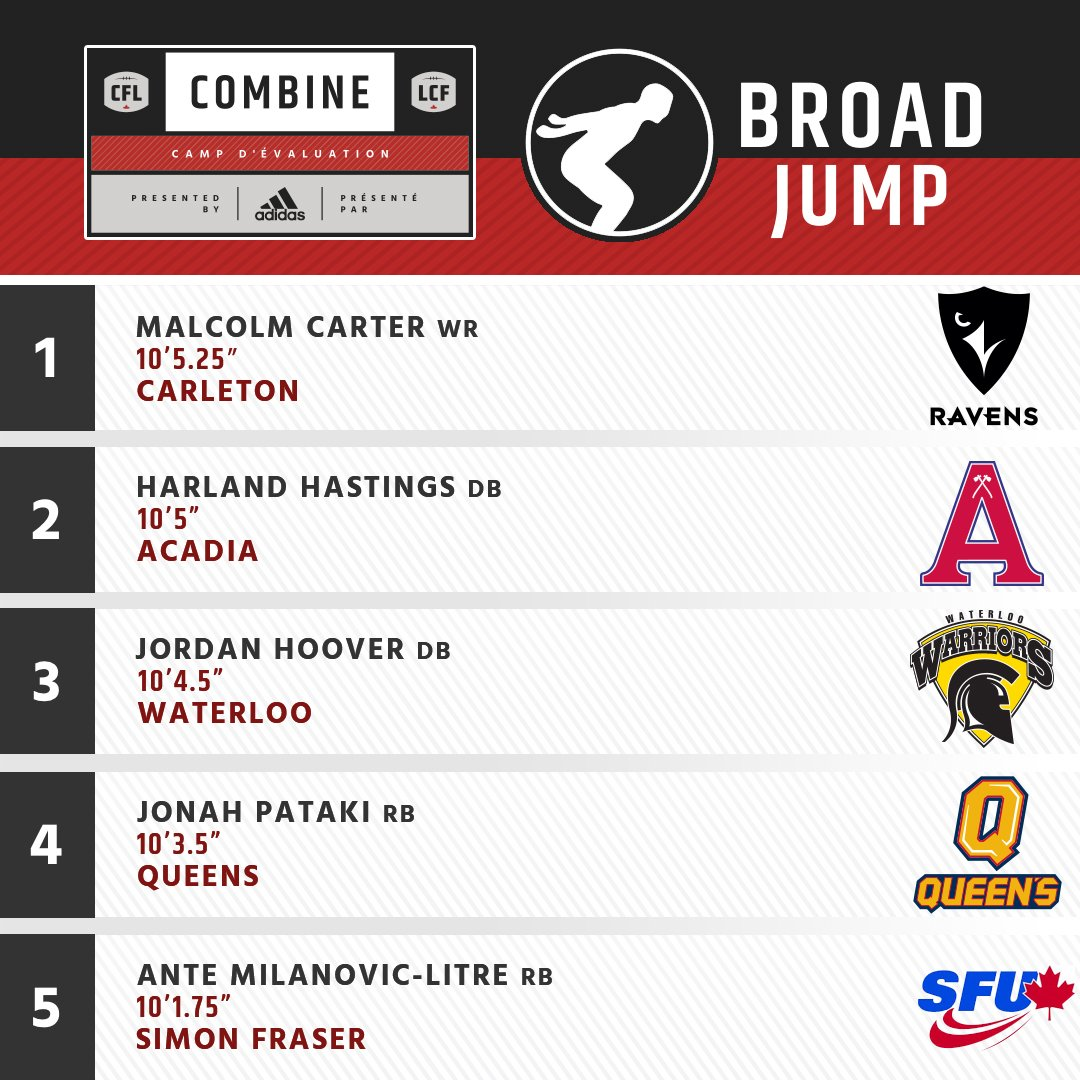 Top 5 Broad Jumps From #CFLCombine Season.  Full Results ➡️ https://t....