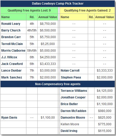 #Cowboys could go out and sign 3 compensatory free agents and still qualify for 4 comp picks in 2018. <br>http://pic.twitter.com/SzoHt6jSTL