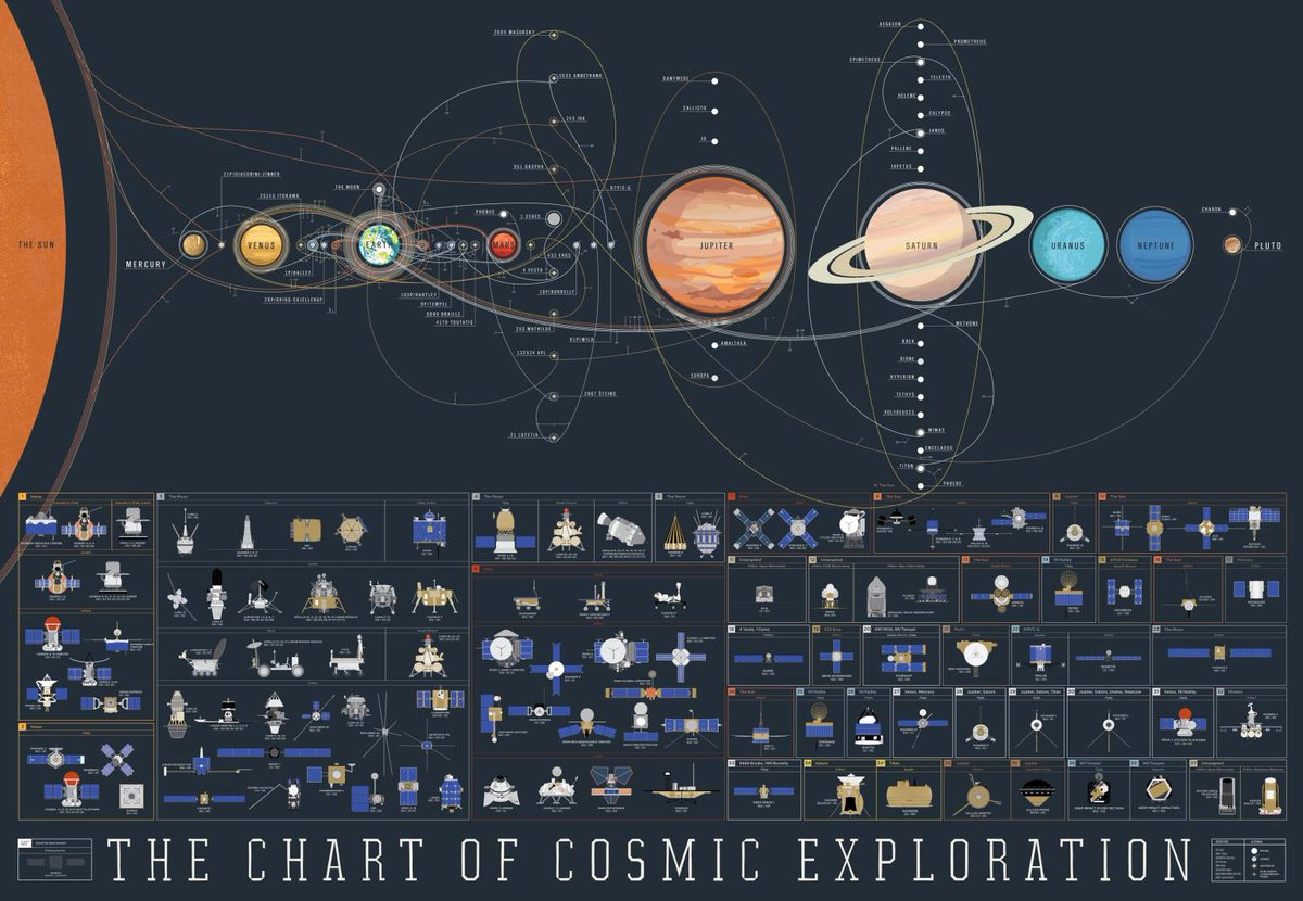 &quot;A Chart of #Cosmic Exploration In Our #SolarSystem&quot; #space #cosmos #nasa #universe<br>http://pic.twitter.com/cH0C0TtLQI