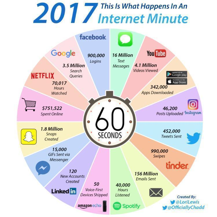 This is what happens in an internet minute. https://t.co/wmFRx9TRyJ