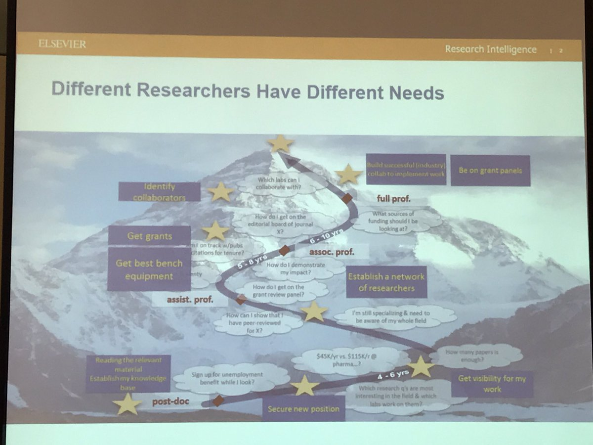 Before selecting metrics determine context; where are the researchers at in their career? Polly Allen #acrl2017 #researchmetrics <br>http://pic.twitter.com/zmdZi0sRtw
