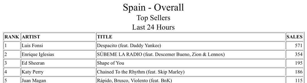 @Spain_KatyPerry 186 unidades vendidas en las últimas 24 horas! #MiVot...