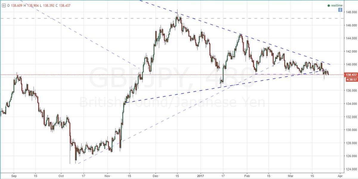 Mg forex trading patterns