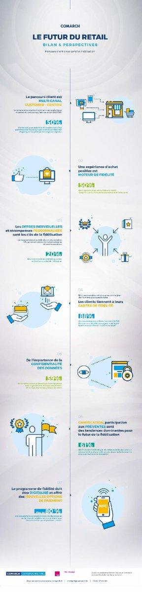 En 2030, 50% des consommateurs achèteront en magasin @Comarch #retail  http:// j.mp/2nbcfej  &nbsp;  <br>http://pic.twitter.com/8BW5JQ5JZE