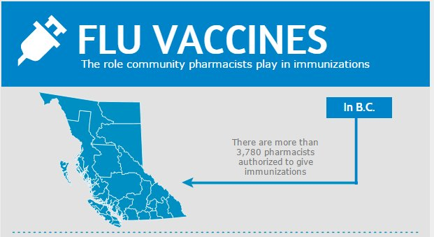 More than 3,780 #pharmacists in #BC provide convenient access to #vaccinations including flu shots & travel vaccines #PAM2017 #MoreThanPills https://t.co/Px7bxFk0SN