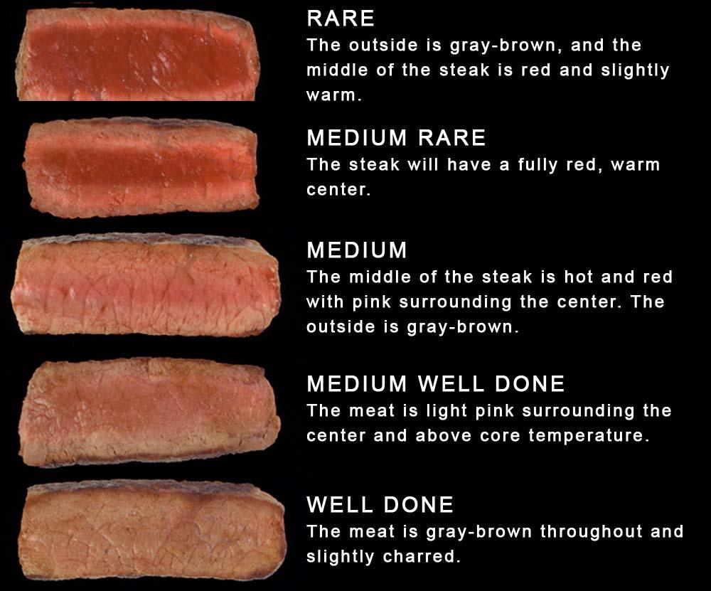 Perfect medium well steak