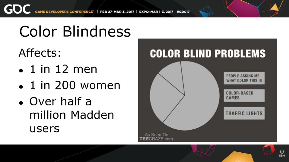 Over half a million Madden players are colorblind. #gamedev #Madden17 #a11y #accessibility #gdc17