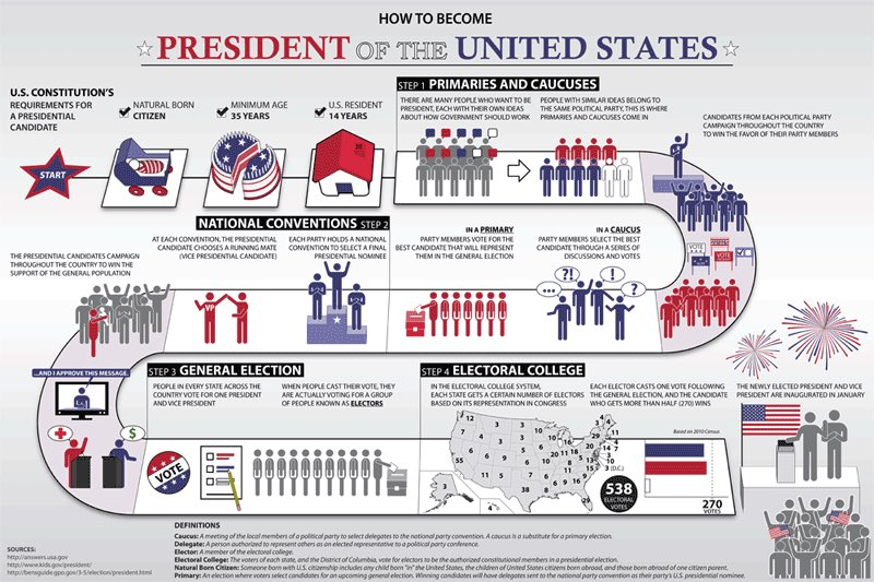 I&#39;m cycling this one as clearly the schools have stopped teaching it.  I present to you the #ElectoralCollege #MAGA<br>http://pic.twitter.com/smt65vea4n