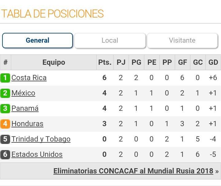 Vamos Honduras!!! A darles duro hoy! @CONCACAFEspanol https://t.co/eWo...