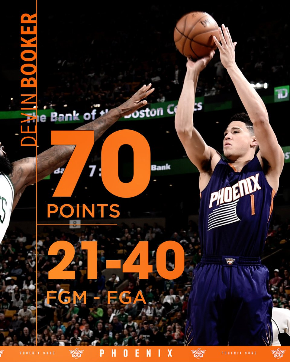 Devin Booker is the youngest player ever to score 60 (or 70) in an NBA...