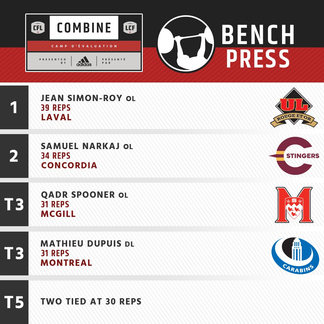 Your top 5 on the Bench.  #CFLCombine Leaderboard ➡ https://t.co/7Hxbl...