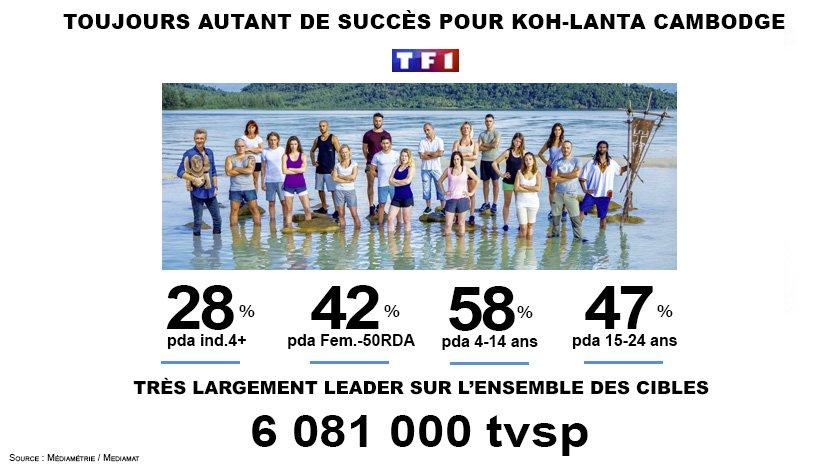 #Audiences #KohLanta @TF1  Largement leader avec 6.1 Mill. de Tvsp.  Et toujours Très puissant sur toutes les cibles <br>http://pic.twitter.com/uGhefEys0A