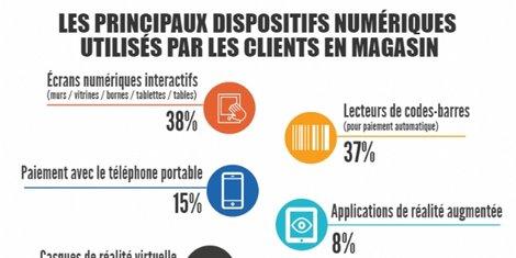 Etat des lieux du #digital #retail en France ; infographie &gt;   https:// goo.gl/kaAuRD  &nbsp;  <br>http://pic.twitter.com/7Uq7wbPkY6