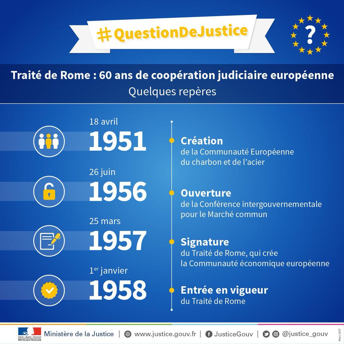 Aujourd'hui, l'Union européenne célèbre le 60ème anniversaire de son texte fondateur : le #TraitéDeRome  🇪🇺 #EU60