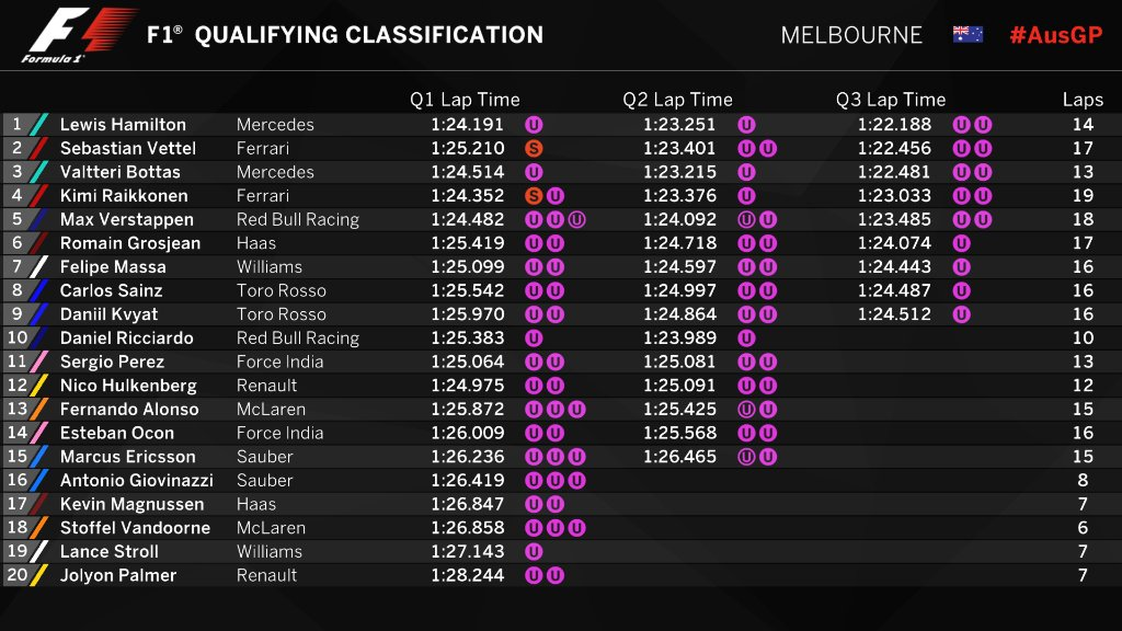 RT @F1: PROVISIONAL CLASSIFICATION (END OF QUALIFYING): Tight at the top #Quali #AusGP 🇦🇺 #F1 https://t.co/igFxjlKFal
