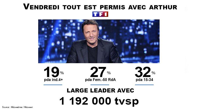 #Audiences @TF1 #VendrediToutEstPermis  Leader en 2eme partie de soirée avec 1.2M de Tvsp. <br>http://pic.twitter.com/6CbdUCpGdM