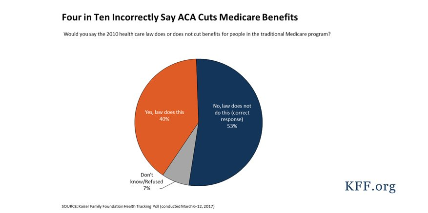 Did #ACA cut benefits for seniors in traditional #Medicare? No, it didn't, but 40% of public wrongly believe it did  http:// kaiserf.am/2oeD5Sa  &nbsp;  <br>http://pic.twitter.com/BiUXlmNtSO