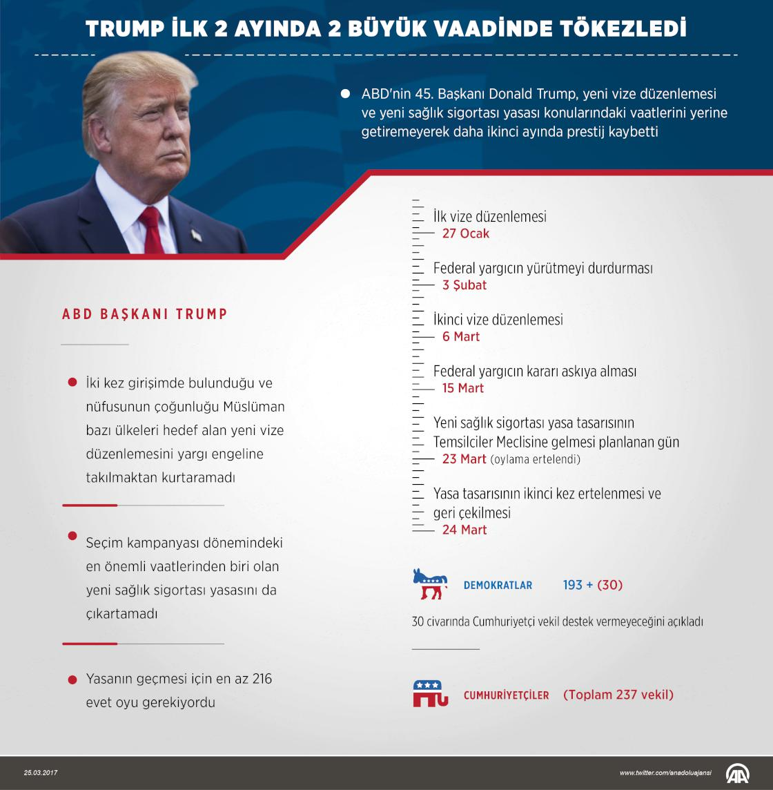 ABD Başkanı Trump, yeni vize düzenlemesi ve yeni sağlık sigortası yasa...