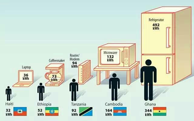 #EarthHour:  An average #Ethiopian consumes less #electricity per year...
