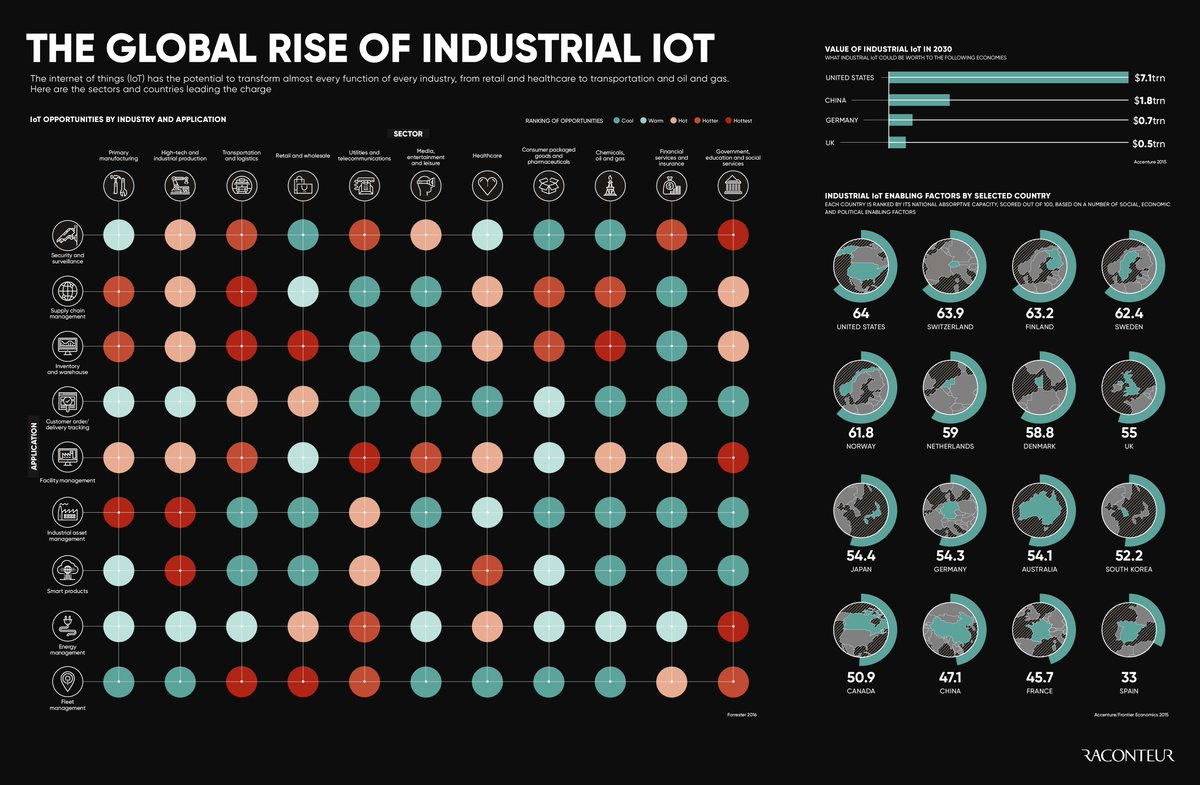 Infographic: Industrial internet of things connected capabilities