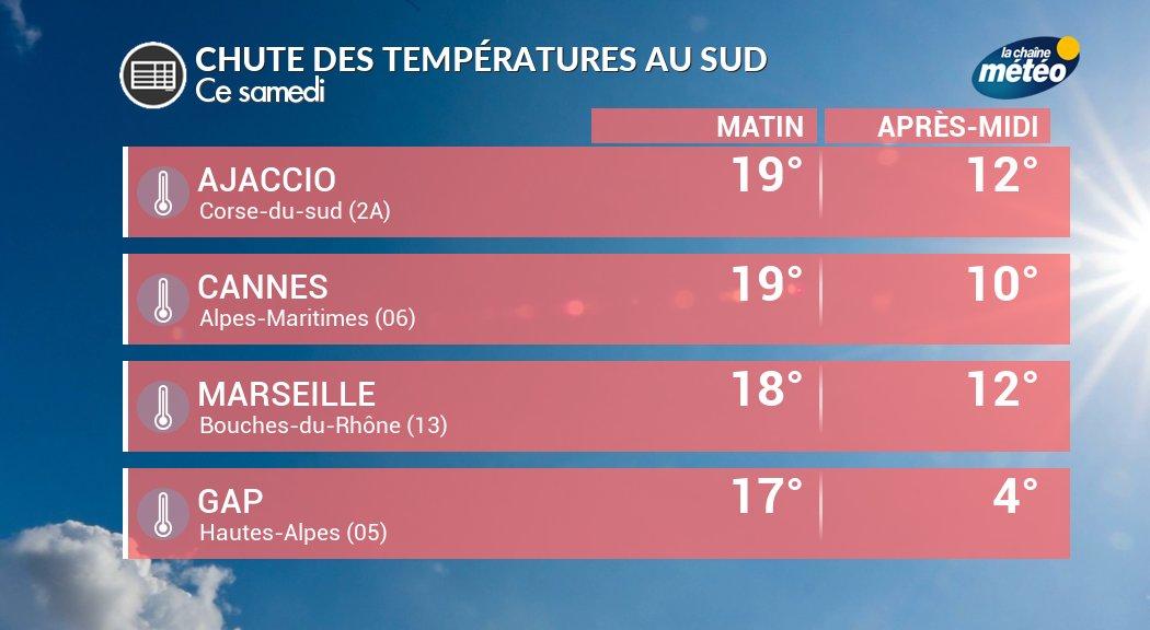 #Chute spectaculaire des températures en Provence-Alpes côte d&#39;Azur et en Corse. A #Gap, la #neige fait son retour après 17°C ce matin !<br>http://pic.twitter.com/KfU2laClCb