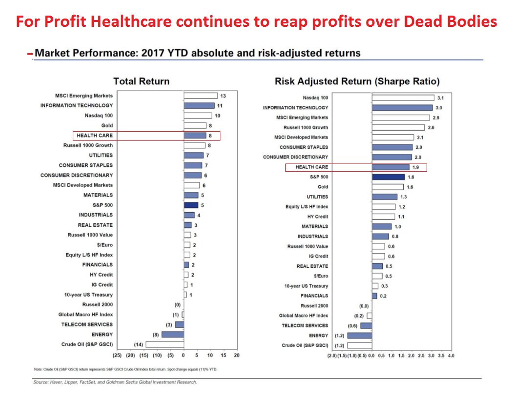 #medicare4all a nonprofit alternative to the ACA could have a mere ~3% administrative cost.   http://www. oecd.org/unitedstates/B riefing-Note-UNITED-STATES-2014.pdf &nbsp; … <br>http://pic.twitter.com/GkyerRW641