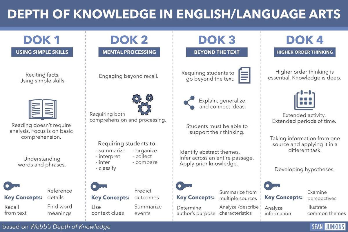 DOK in English/Language Arts. #empower17 https://t.co/8MwYsDYp5H
