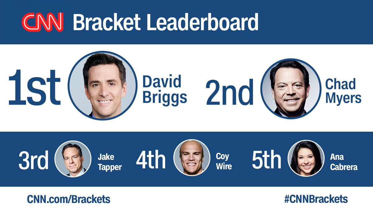 Down to the #Elite8 and @davebriggstv is leading the #cnnbrackets challenge