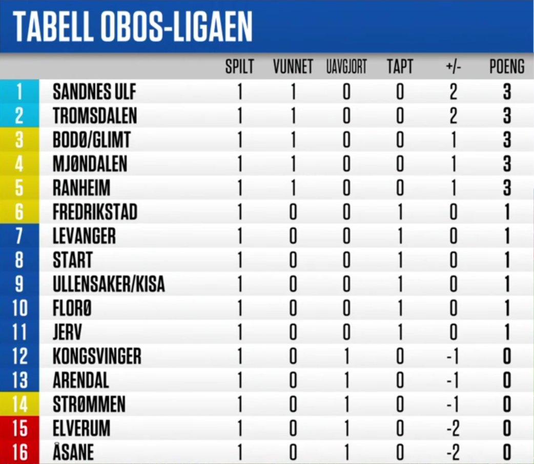 Obos ligaen tabell 2019