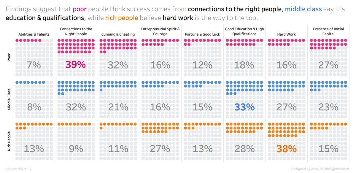 Aquesta taula és increïble. Què creuen els membres de les diferents classes socials que condueix a l'èxit? https://t.co/lAzS47Rg6o