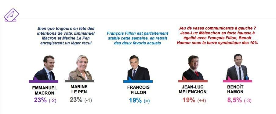 #France: #Presidentielle2017 #Sondage #BVA : #Melenchon rattrape #Fillon. #BFMTV #CNEWS #FRANCEINFO #MacronPresident #EnMarche<br>http://pic.twitter.com/tVf7XbOfyv