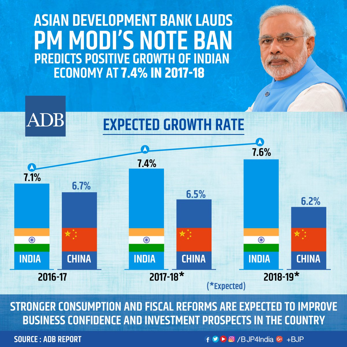 Asian development bank (adb) lauds pm modi's noteban ...  Asian developme...