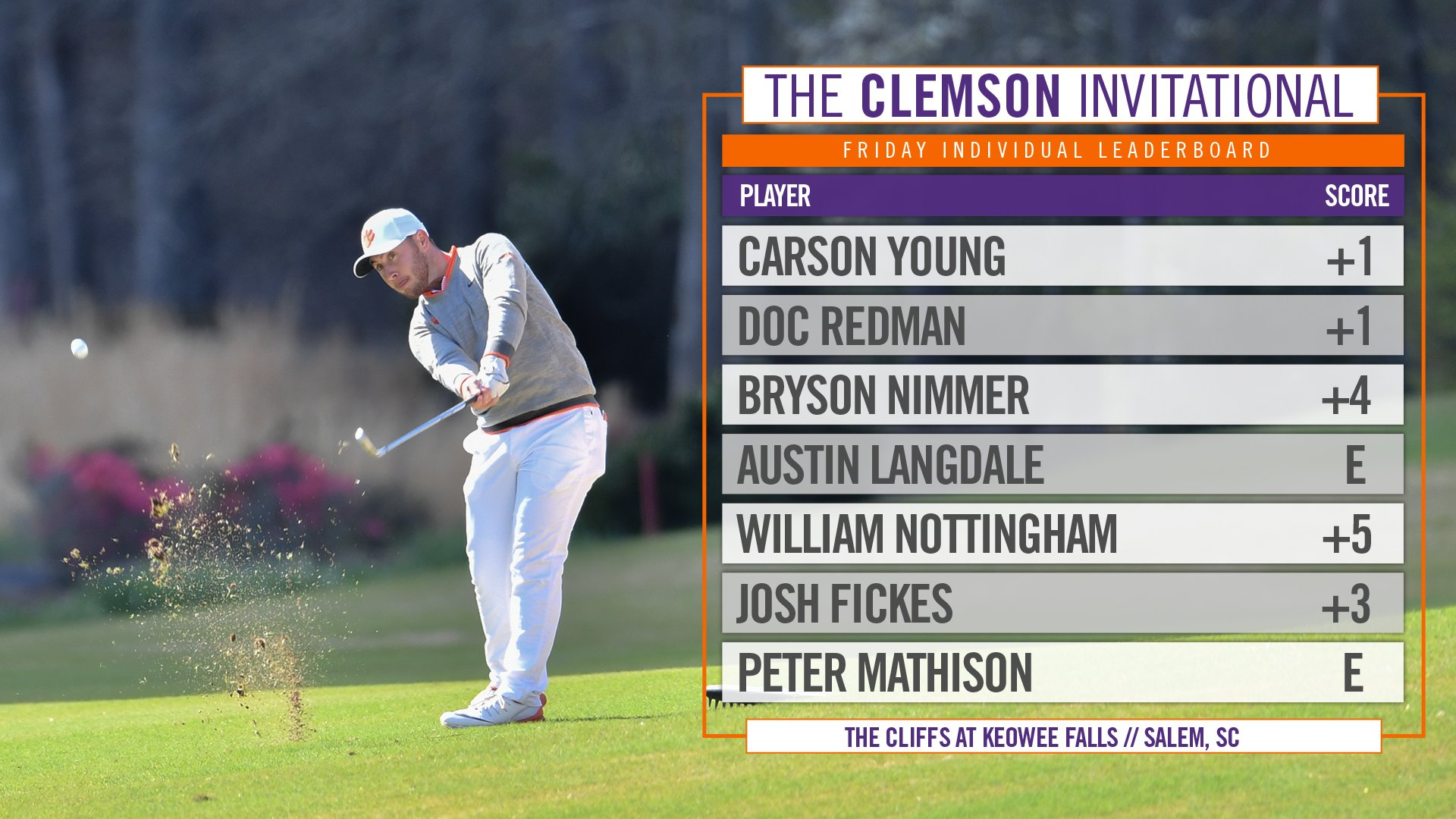 Great day at the #ClemsonInvitational! Tigers on top going into Day 2! 🐅 https://t.co/sCRTaYptNC
