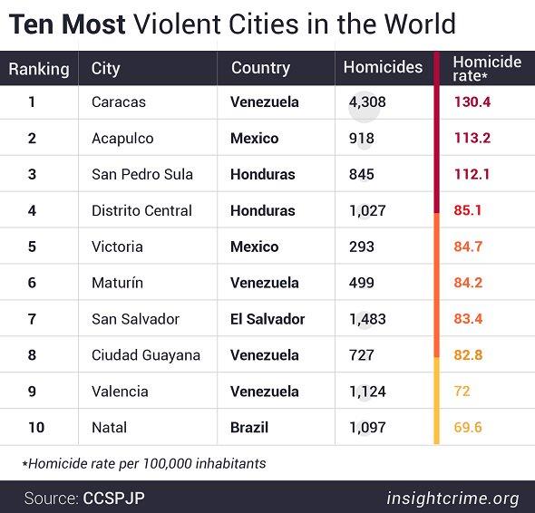 Latin America Again Dominates World's 50 Deadliest Cities Ranking https://t.co/1abk0Oz3rT https://t.co/SfllmFkZwY