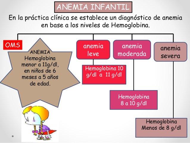 anemia en niños oms