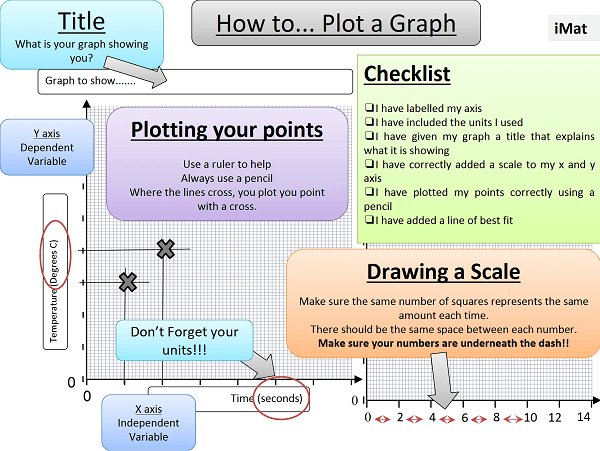 Resource guiding pupils through the process of drawing graphs, by @primary_sci #UKEdChat https://t.co/zmzCVPMPwc https://t.co/bvE20w6T7z
