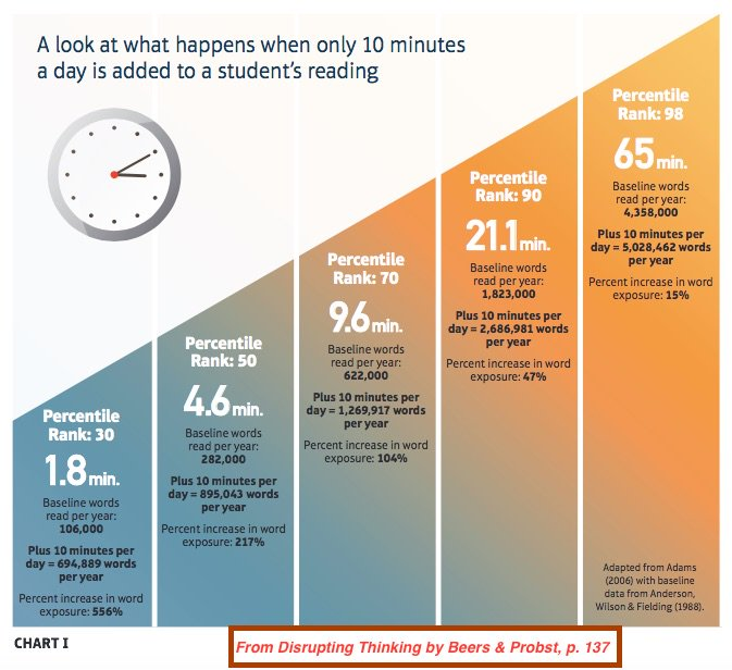 """Kylene Beers on Twitter: """"Look what happens when we add just 10 minutes  more a day to students' reading. Read. Then read more. #DisruptingThinking…  https://t.co/f715MzyPN8"""""""