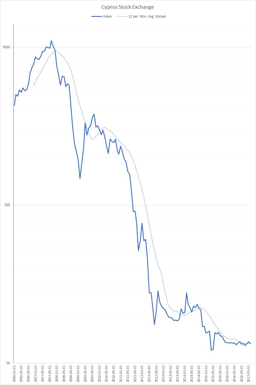 @MebFaber @RaoulGMI This market is so bombed out I have trouble plotting it, but ... hm... https://t.co/qwOiDN1CzF