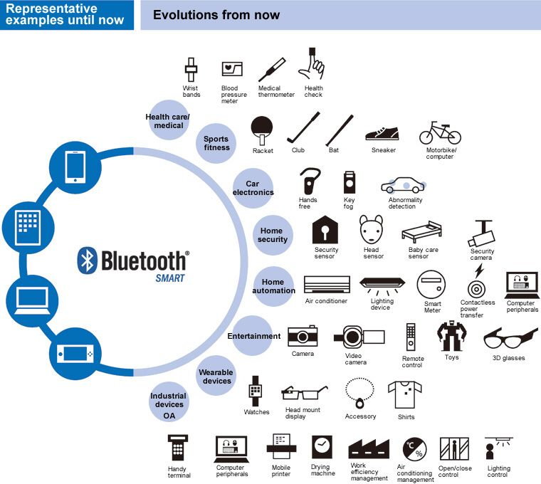 Representative example of Bluetooth5 until now