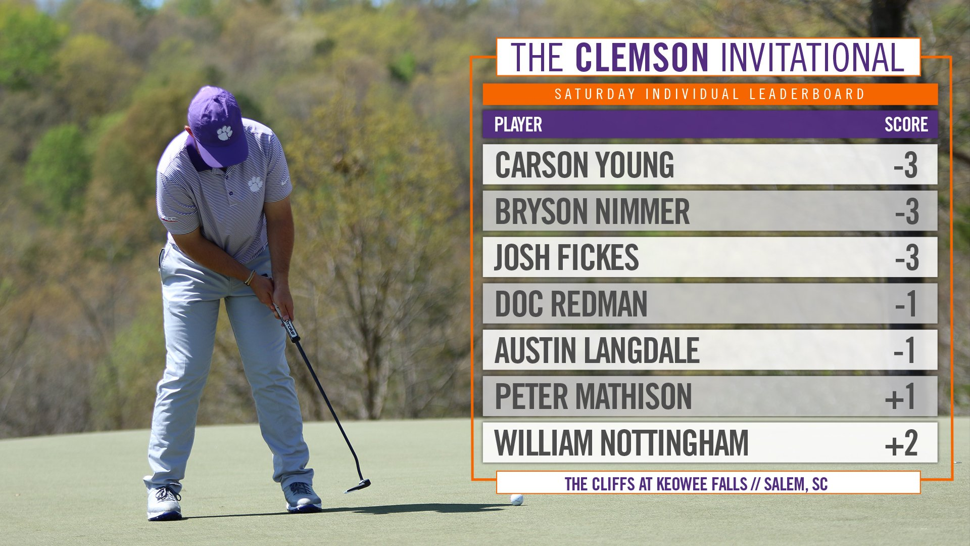 Clemson holds their lead into #ClemsonInvitational Day 3! It's all on the line tomorrow 🥇 https://t.co/EYhdFwq9eb