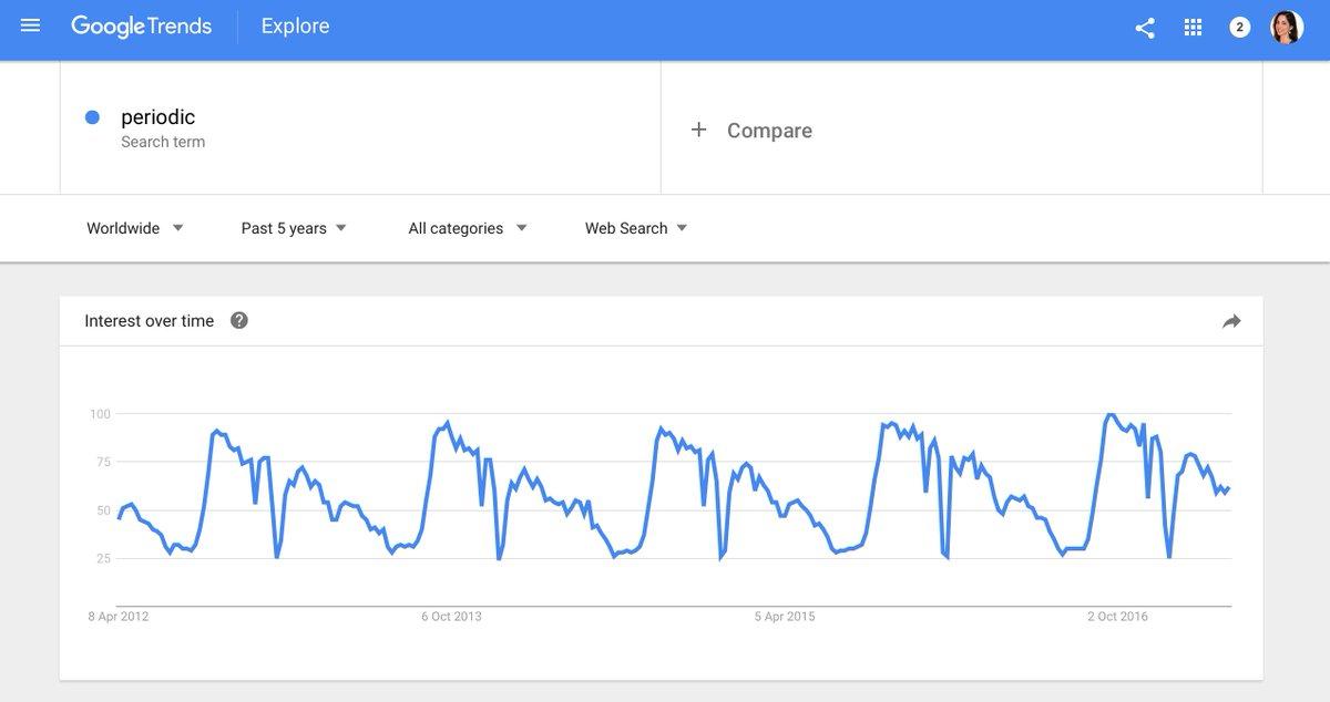 la recherche du keyword periodic sur Google est périodique