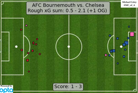 Bournemouth-Chelsea xG map (Twitter: @Caley_Graphics)