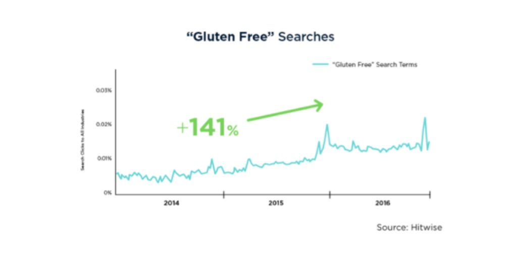 Searches for #glutenfree has risen steadily year-over-year making it a consistent diet trend #ConsumerInsights http://bit.ly/diettrends